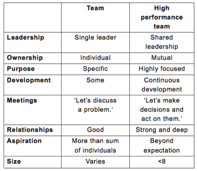 Table of Difference between Normal Team and HPT